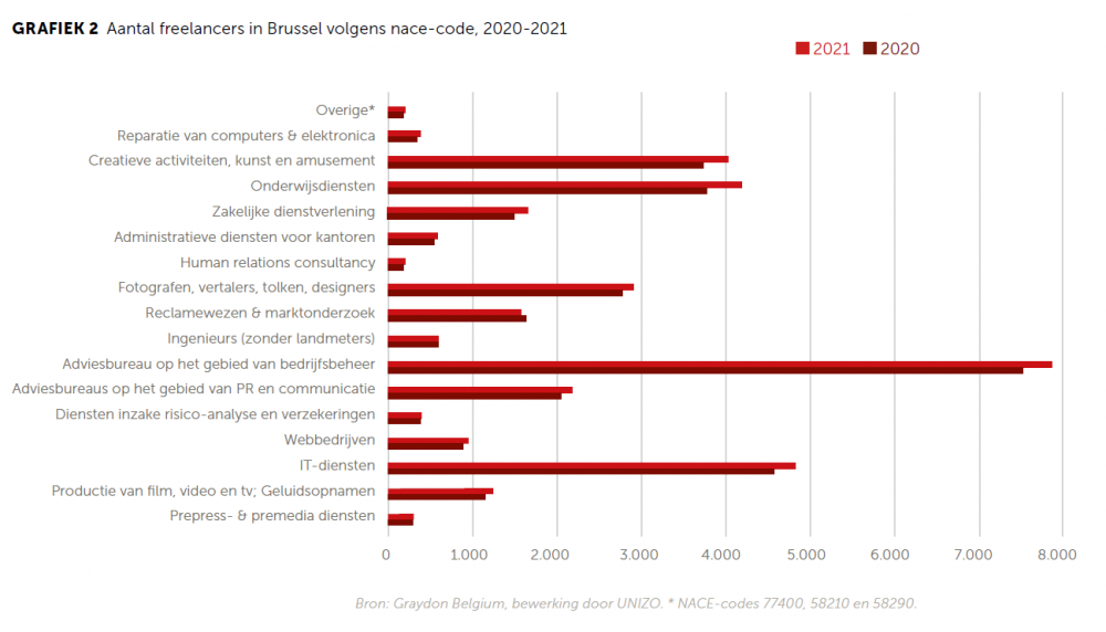 Aantal freelancers in Brussel