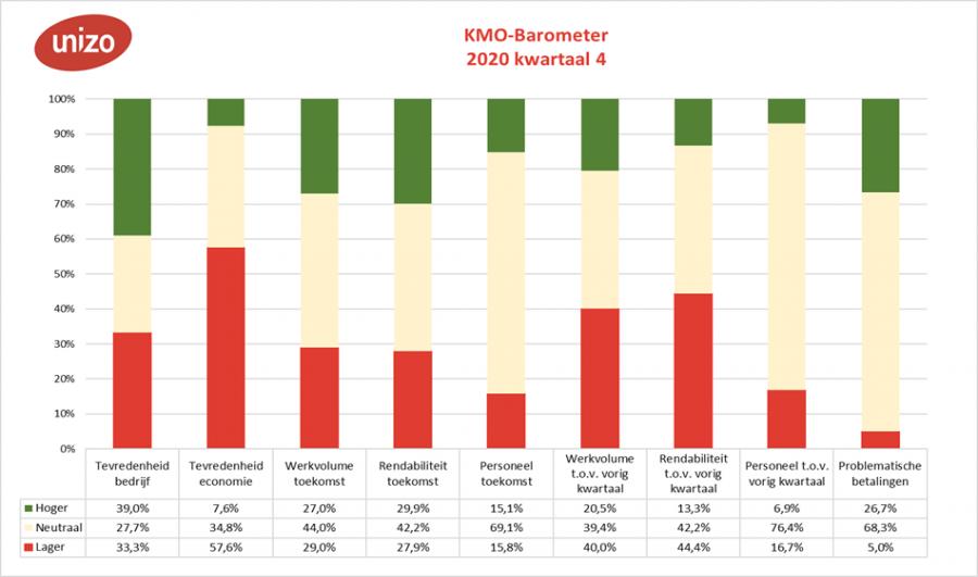 Barometer indicatoren vierde kwartaal 2020