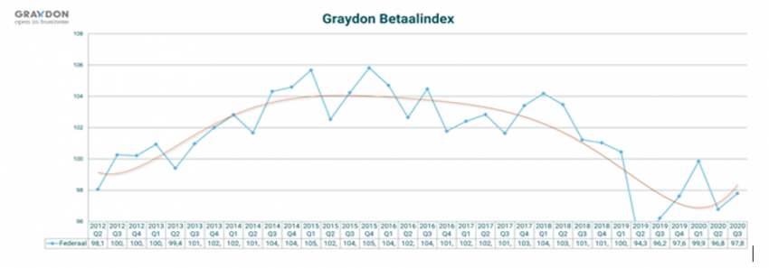 Graydon Betaalindex