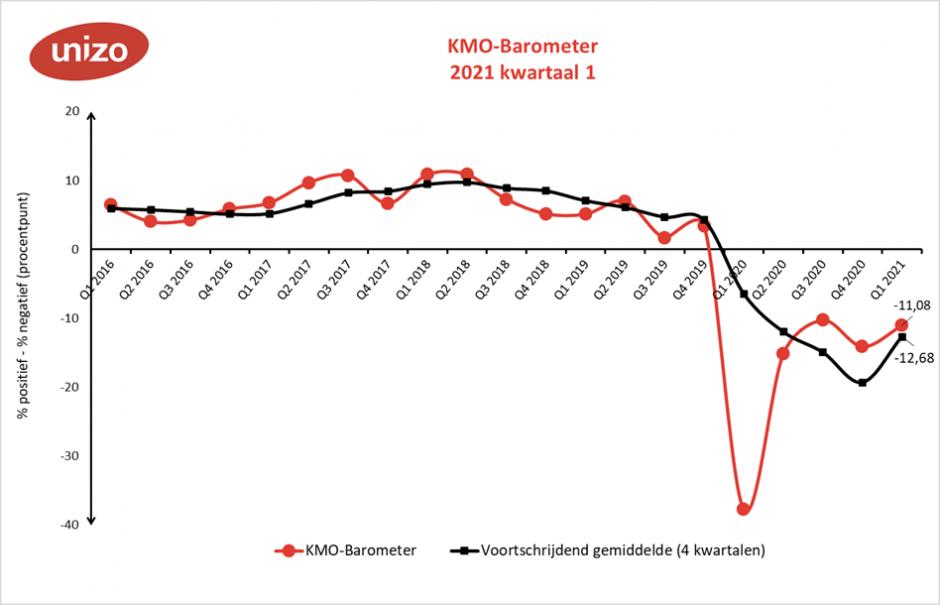 KMO-barometer eerste kwartaal 2021 algemeen