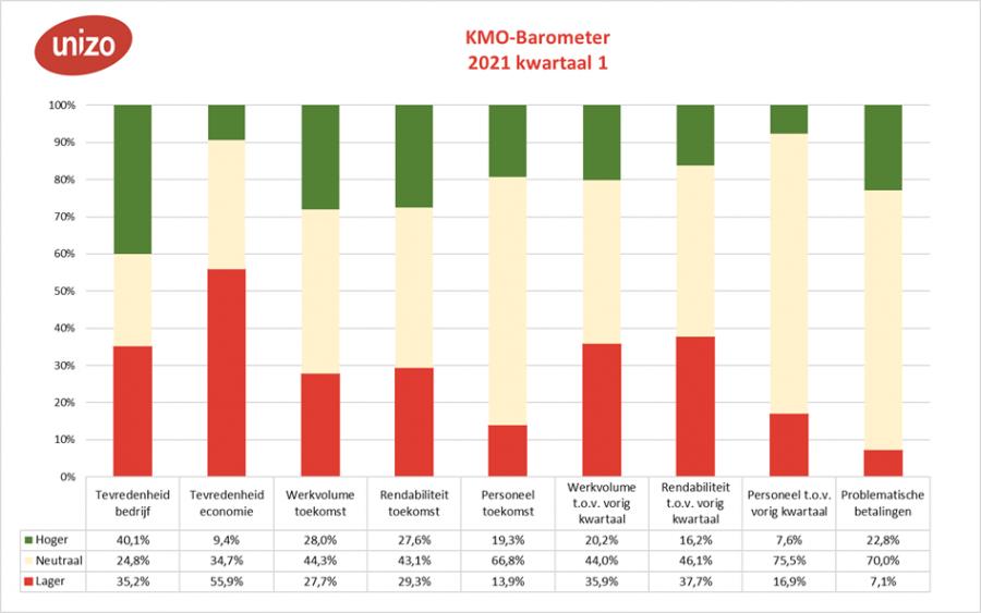 KMO-barometer eerste kwartaal 2021 per criterium