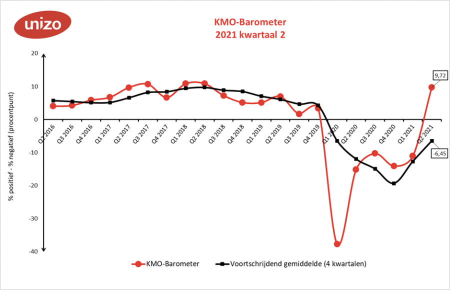 KMO-barometer tweede kwartaal 2021 algemeen
