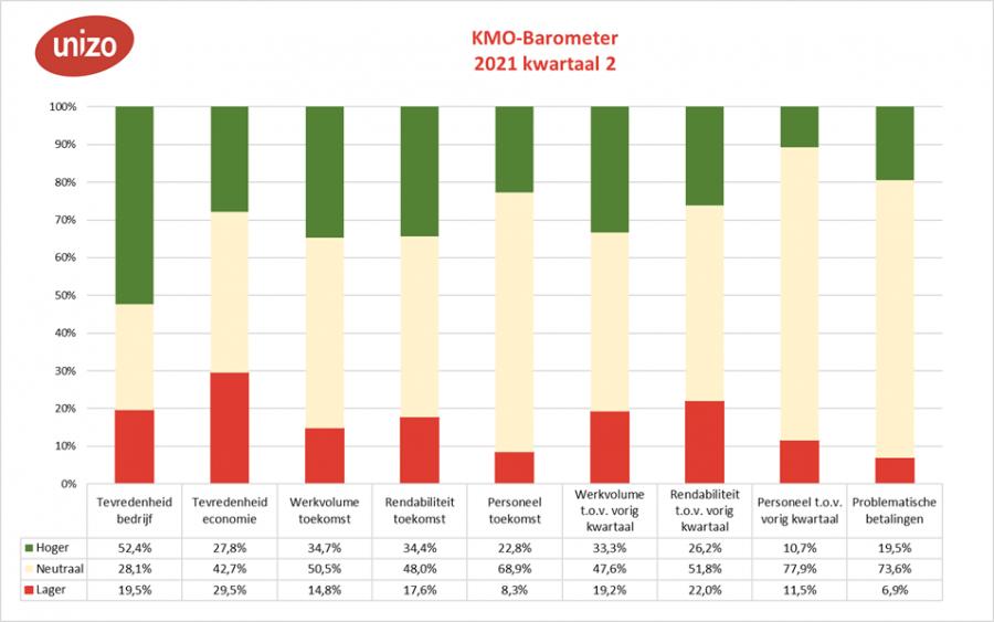 KMO-barometer tweede kwartaal 2021 per criterium