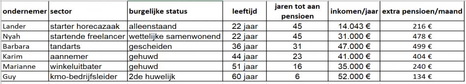 Tabel pensioenverschil