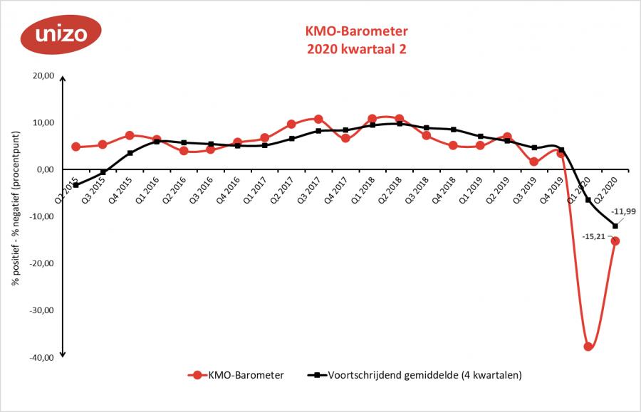 KMO-Barometer tweede kwartaal 2020