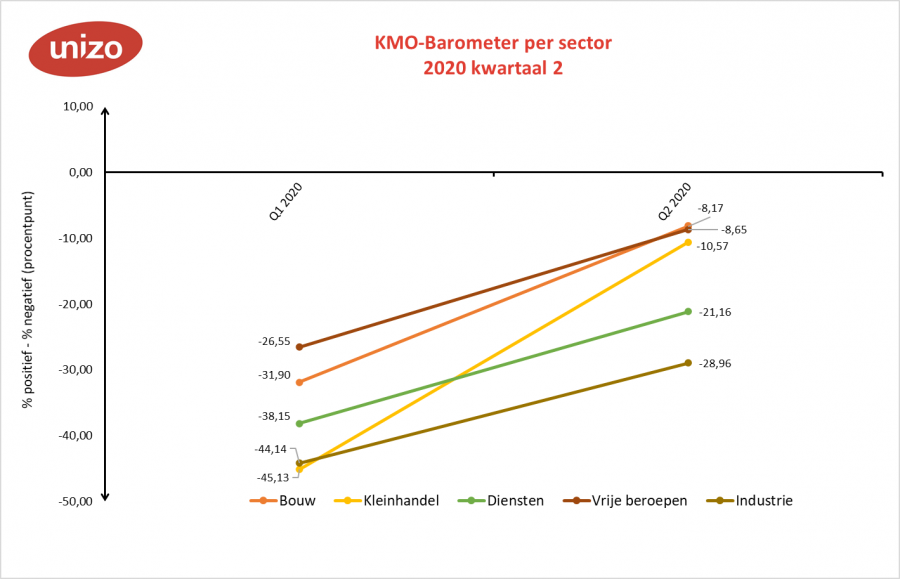 KMO-Barometer per sector tweede kwartaal 2020