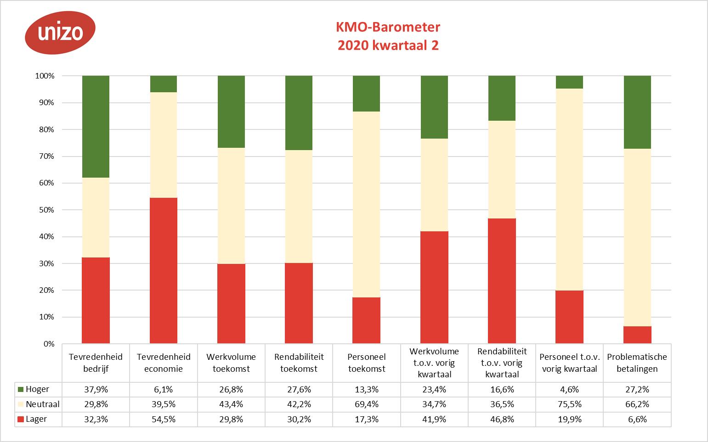 KMO-Barometer per indicator tweede kwartaal 2020